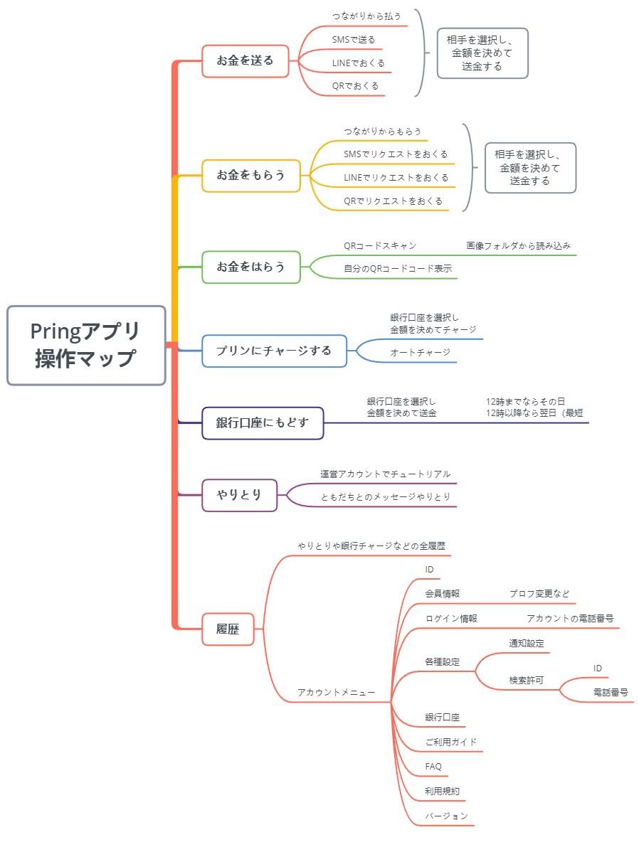 Pring(プリン)のアプリマップ概要