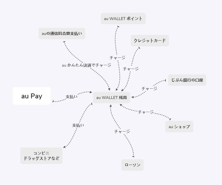 au Pay(エーユーペイ)サービス