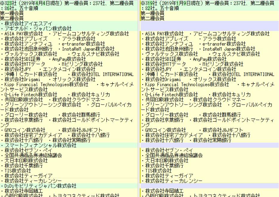 「日本資金決済業協会」に2019/4/8のニュースで4社の加入が承認された模様