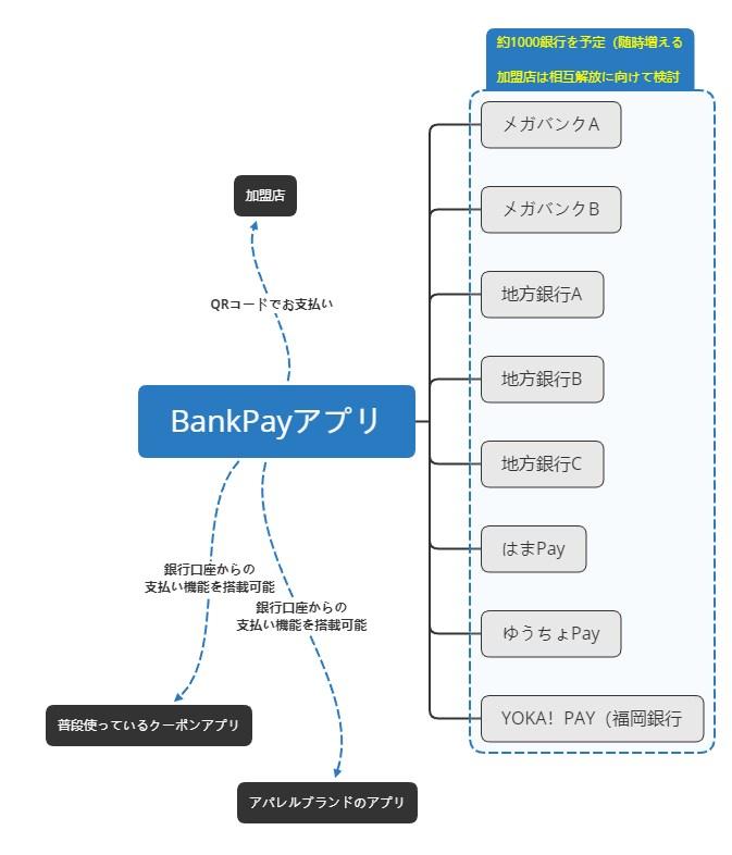BankPayアプリの仕組みまとめ
