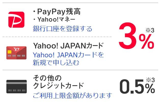 PayPay(ペイペイ)残高やYJカードのときは3%