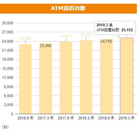 セブン銀行ATM設置台数2019