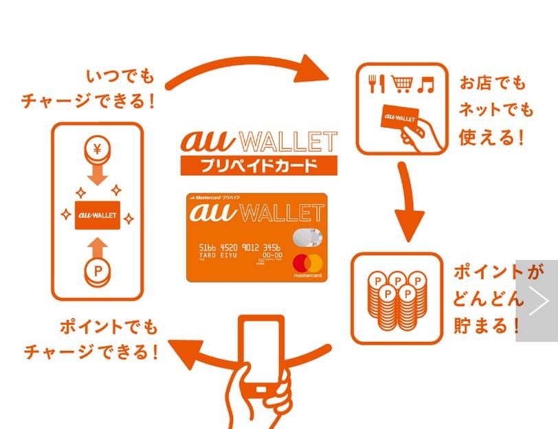 auWALLETの概念図
