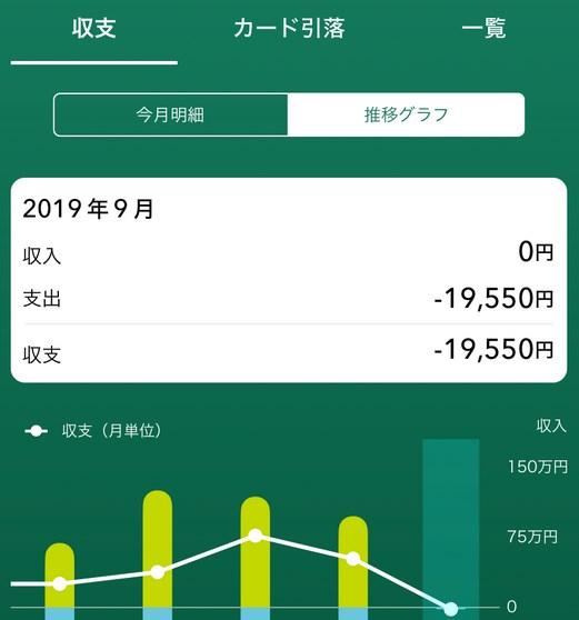 三井住友銀行・三井住友カード系のアプリ