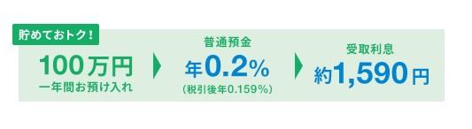 普通預金の金利が業界No.1※の年0.2%!