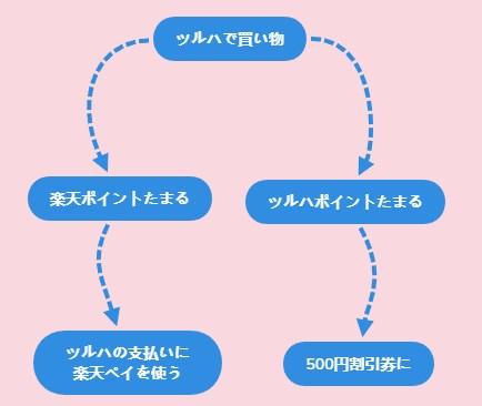 ツルハで使える構図
