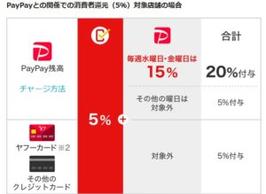 PayPayとの関係での消費者還元(5%)対象店舗の場合