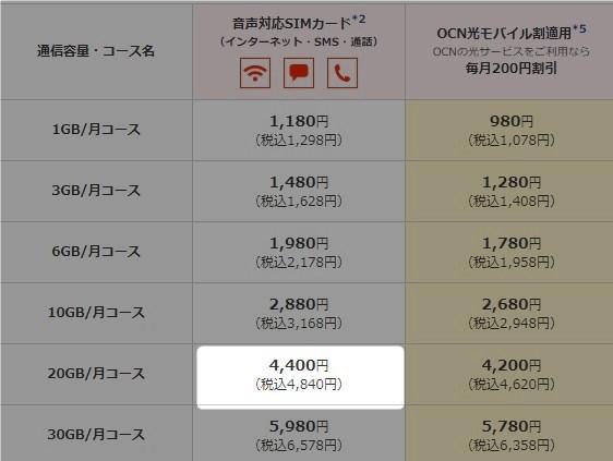 OCN モバイル ONEと比較